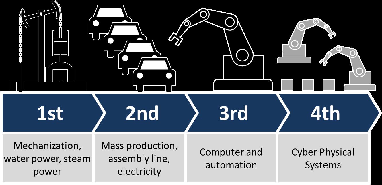 """Ilustração representando a ideia de Indústria 4.0, mostrando as quatro """"eras industriais""""."""